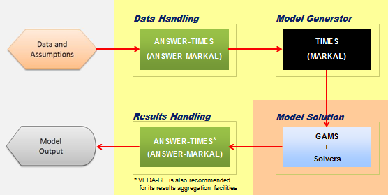 Overview of ANSWER-TIMES System